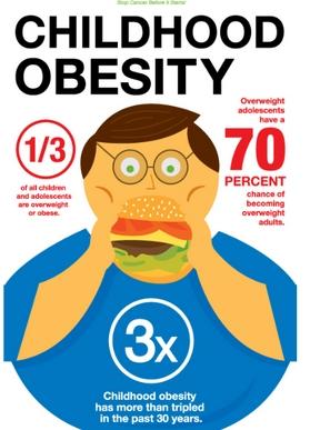 Nutrisi Untuk Obesitas Pada Kemasan Makanan
